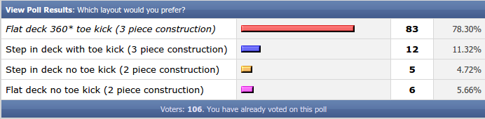 Boat Construction Poll